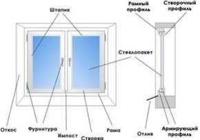 установка окон в СПБ Санкт-Петербурге